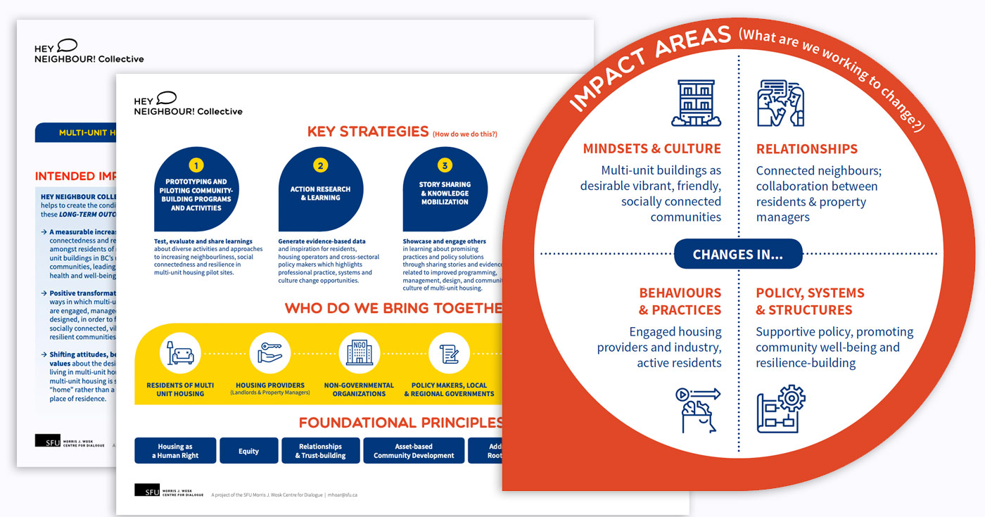 Mash up of the Theory of change pages into a cover image that centres the impact areas.