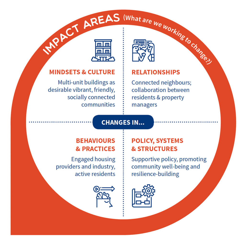 Impact areas, what are we working to change: mindsets, relationships, behaviours and practices, policy, systems and structures.